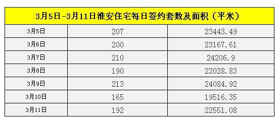 上周淮安楼市住宅网签1377套 单日签约量最高达213套
