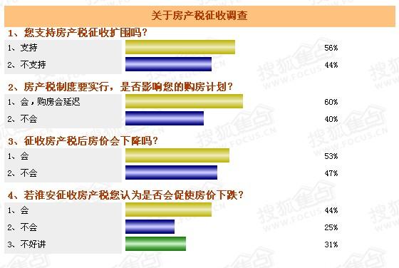 超五成网友支持房产税扩征 业内:淮安可能性小