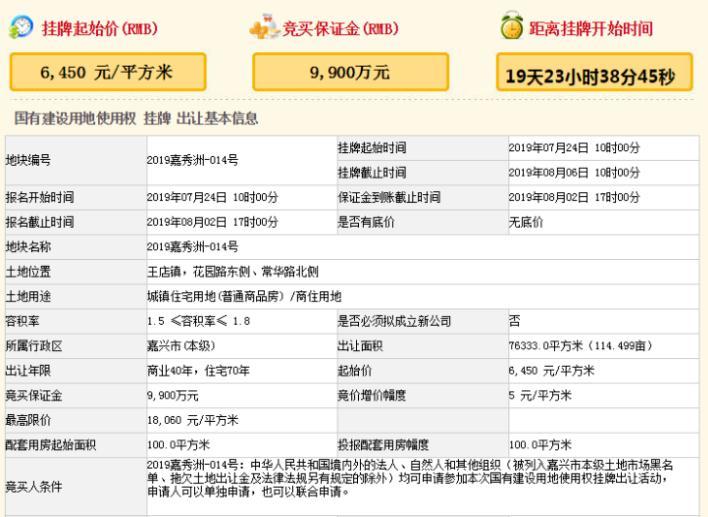 楼面起价3583元/㎡,王店镇近5亿元挂牌一宗宅地
