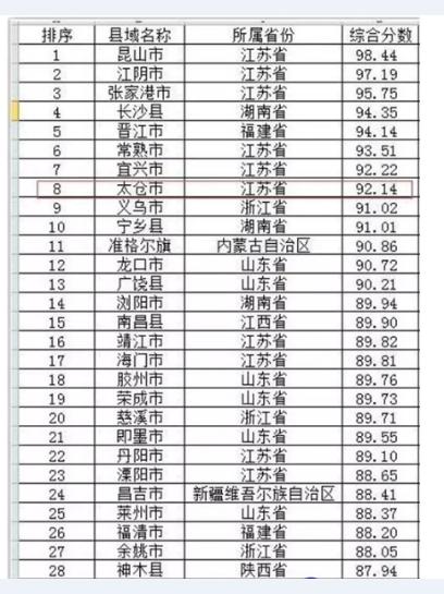 """喜报!喜报!太仓列""""2017年中国县域经济50强第8名!"""
