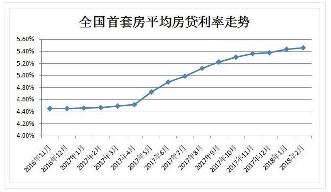 房贷利率连升14个月!贷100万30年利息多出22万