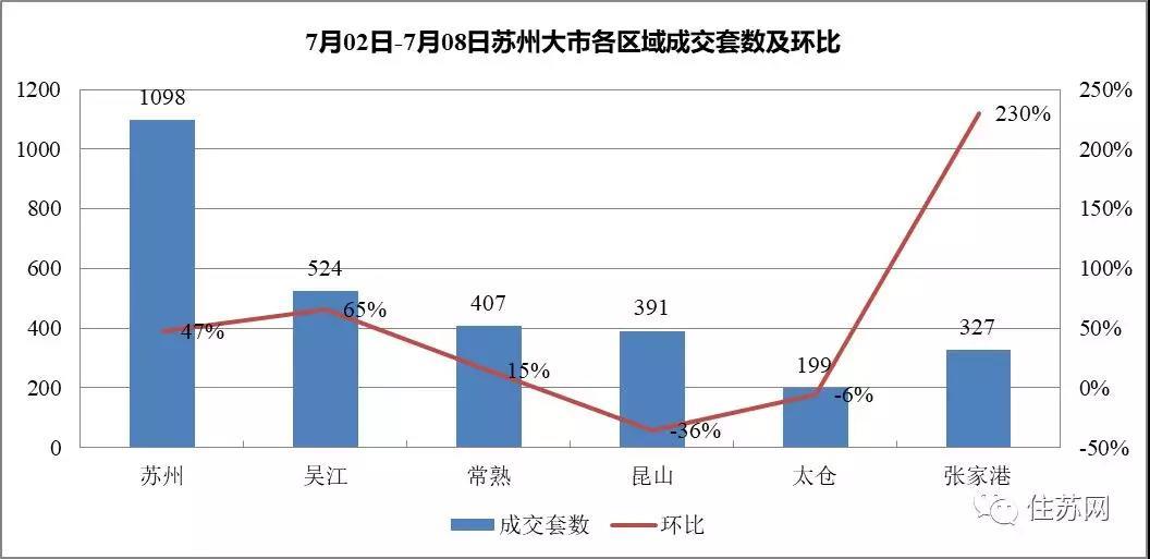 上周太仓房价再跌3% 港区房价上涨18.18%
