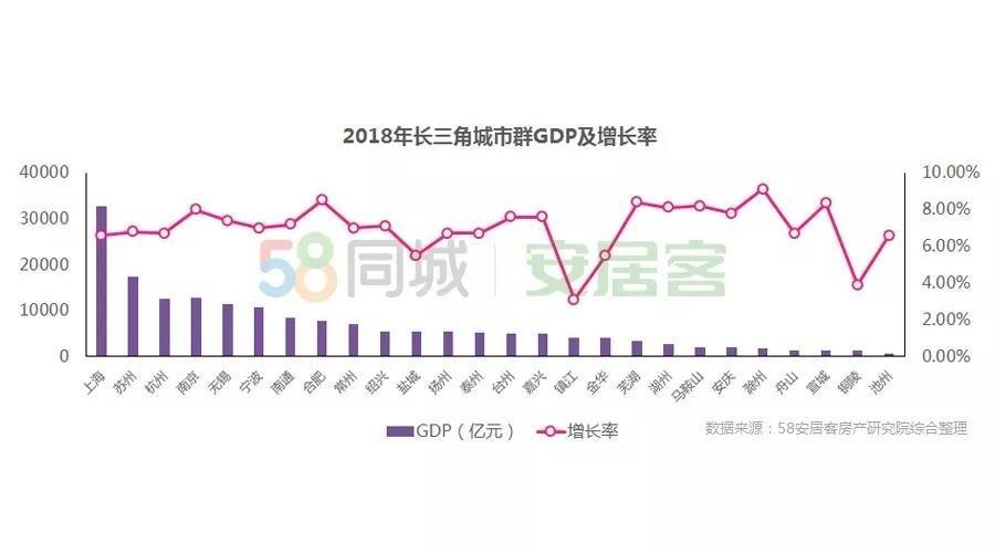 苏州新房热度超过上海!长三角中,江苏房地产投资第一