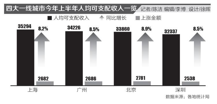 苏州、宁波人均收入接近一线城市水平