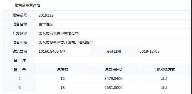 太仓城东又一项目取得预售证,建筑面积约10160.84㎡!