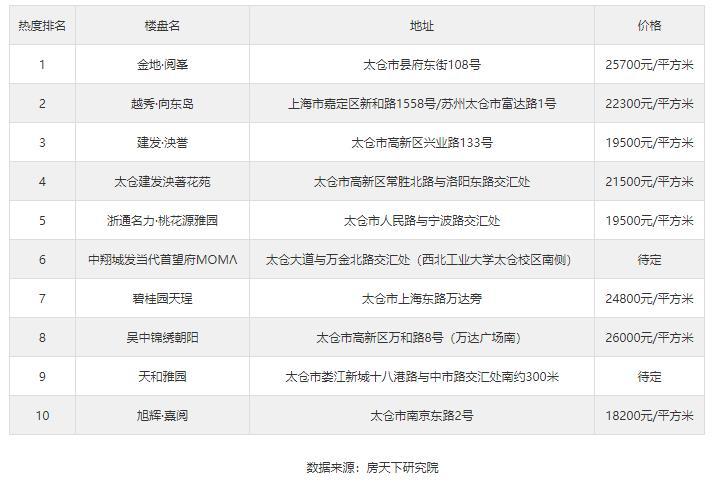 10月第2周新区新房热搜榜出炉:金地·阅峯排第一!
