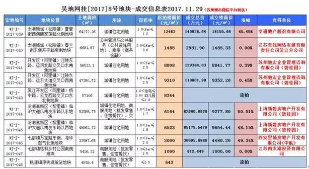 吴江土拍结束 太湖新城、七都楼面价创新高