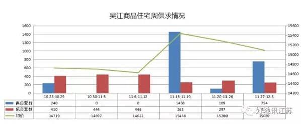 吴江商品住宅成交均价15089元/㎡(11.27-12.3)