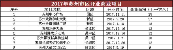 买房看商业项目 吴江有哪些商业综合体?