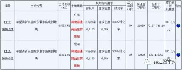 吴江平望挂牌两宗宅地 最高起拍楼面价7533元/㎡