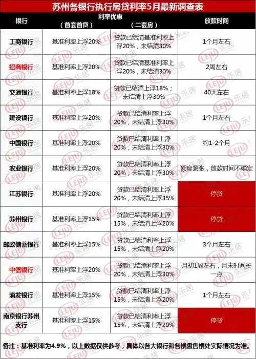 苏州5月房贷利率上浮20%银行再增2家 离异最高上浮30%