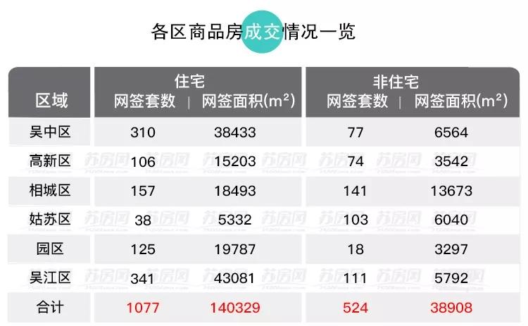 成交数据 | 新房成交环涨35%!