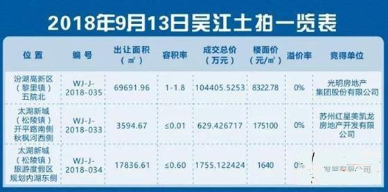 """吴江3宗地块底价成交!光明房地产""""逆袭""""碧桂园"""